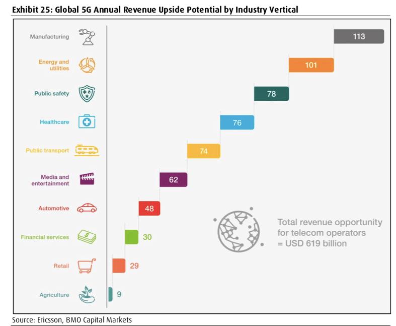5G Annual Revenue Upside Potential