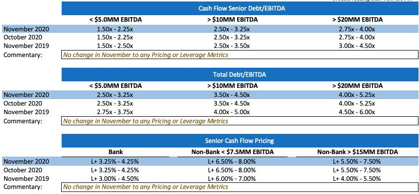 Debt Market Update November 2020