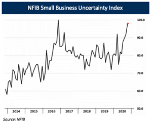 NFIB Small Business Uncertainty Index (Private Debt)