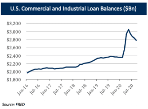 Debt US Commercial and Industrial Loan Balances