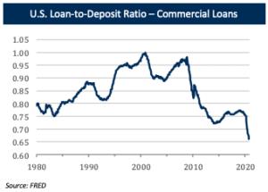 Debt US Loan to Deposit Ratio