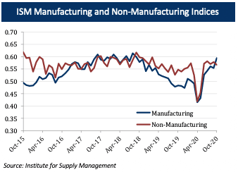 ISM Manufacturing and Non-Manufacturing Indices