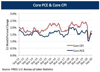 Core PCE & Core CPI