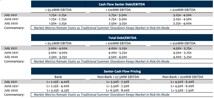Private Capital Market July 2021