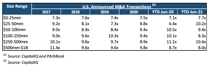 US Announced M&A Transactions