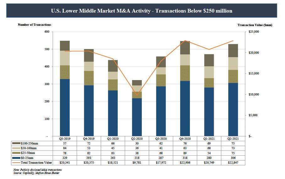 U.S. Lower Middle Market M&A Activity - Transactions Below $250 million