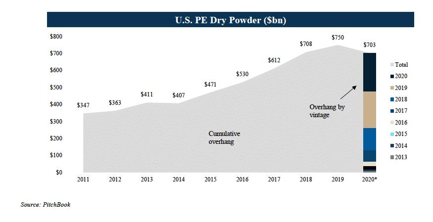 US PE Dry Powder ($bn)